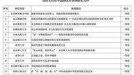 我校获评北京市高校美育改革创新优秀案例一等奖